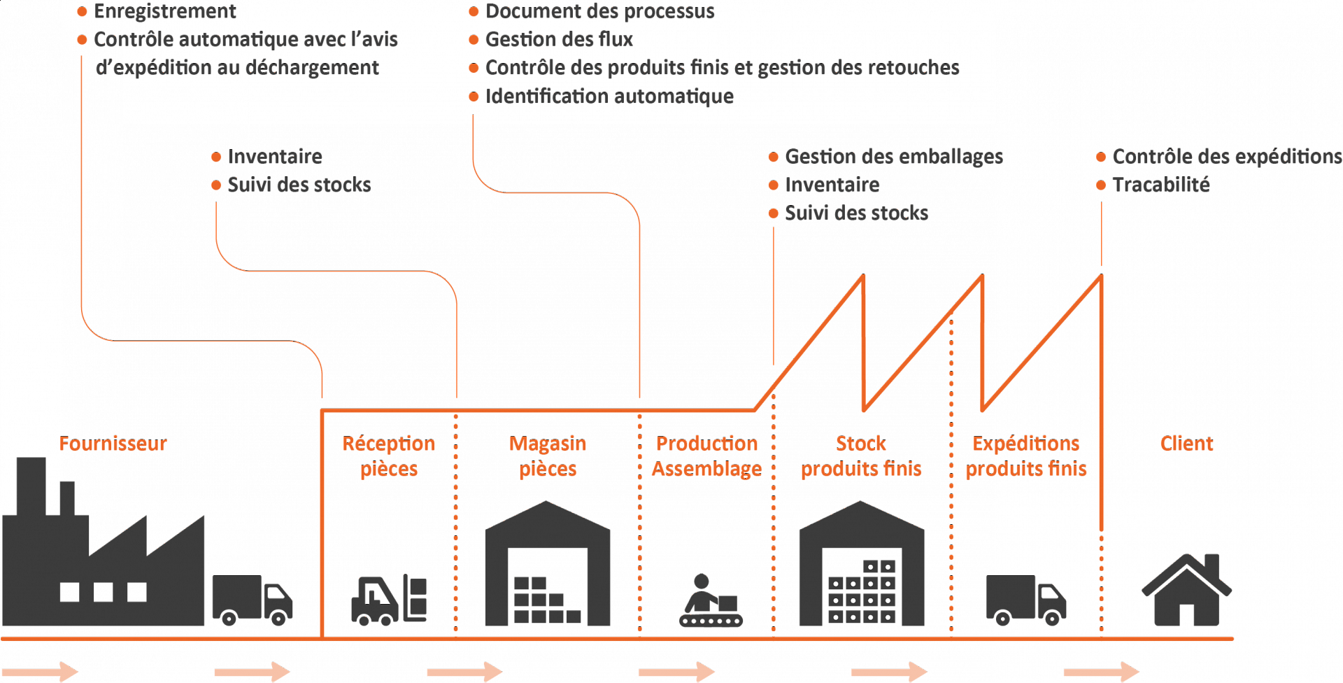 automotive industry \u0026 vehicles stid industry Sales Process Flow